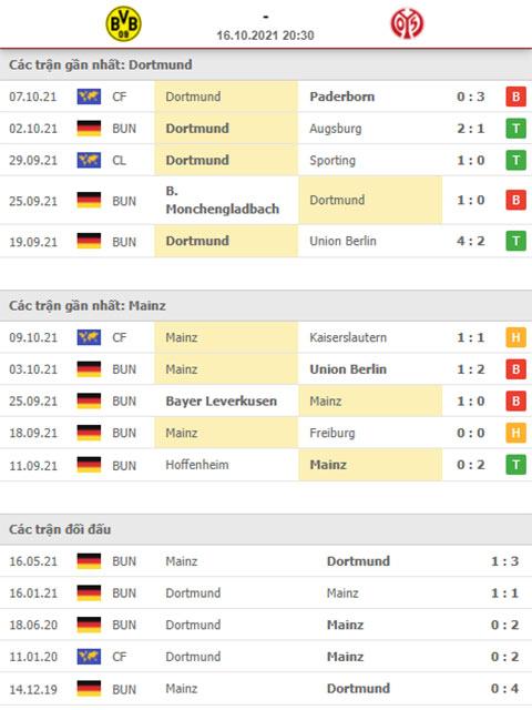 Nhận định bóng đá Dortmund vs Mainz, 20h30 ngày 16/10: Lần đầu lên đỉnh!