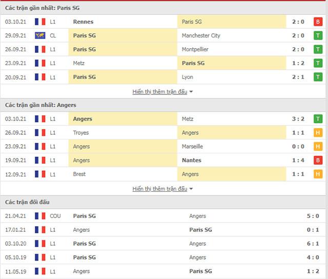 Nhận định bóng đá PSG vs Angers, 02h00 ngày 16/10: Trở lại đường ray chiến thắng