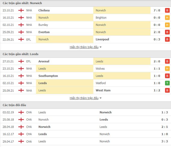 Nhận định bóng đá Aston Villa vs Wolves, 21h00 ngày 16/10