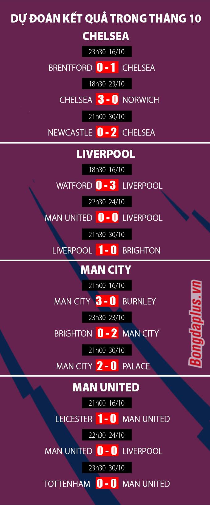Cuộc đua vô địch Ngoại hạng Anh 2021/22 sau tháng 10: Man United tụt lại?